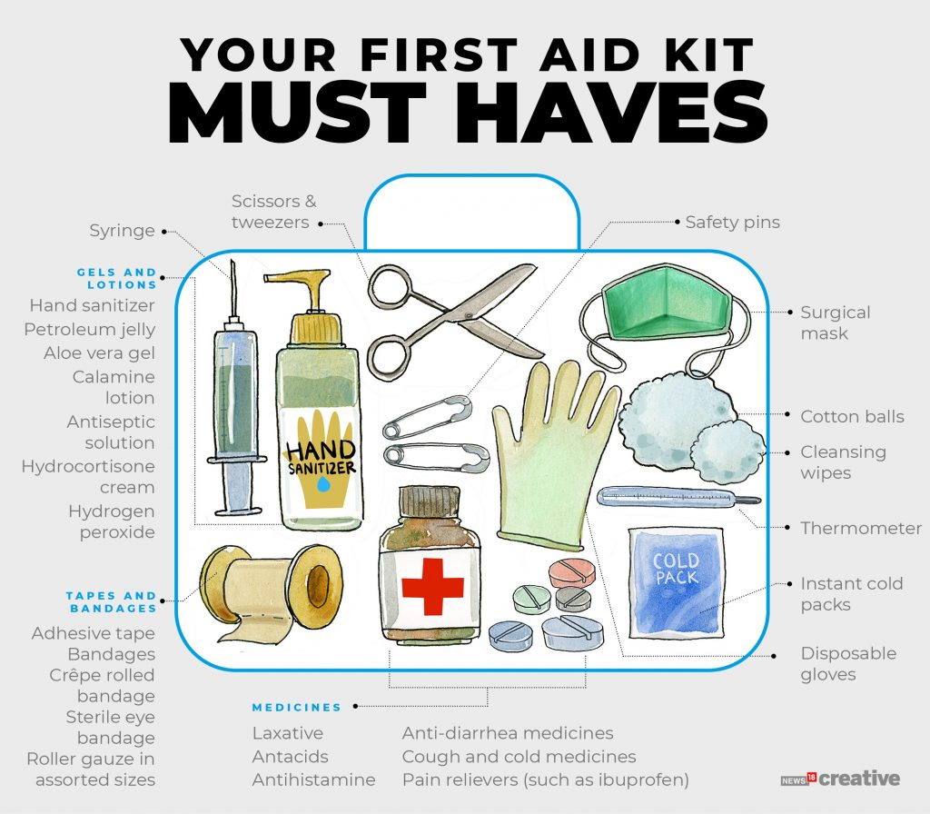 Visualize the must haves of a first aid kit